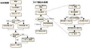 Flowchart_sample_2